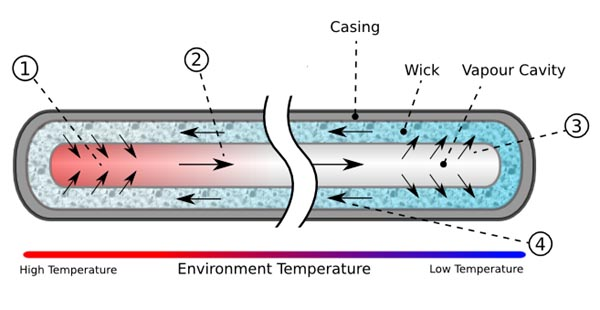 тепловая трубка