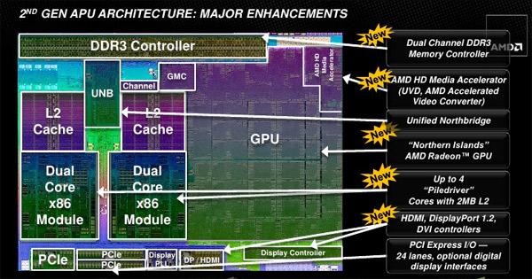 процессоров AMD Nothern