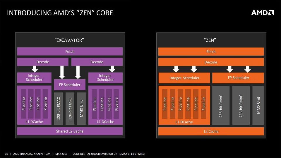 Обзор и тестирование инженерного образца процессора с микроархитектурой AMD Zen. GECID.com
