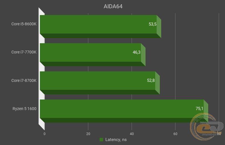 Сравнение Intel Core i5-8600K с Intel Core i7-7700K, Intel Core i7