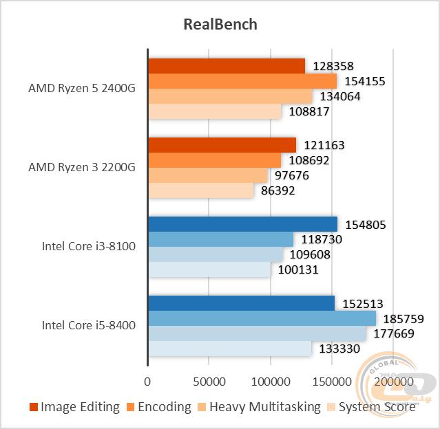 Обзор и тестирование процессора AMD Ryzen 5 2400G: гадкий