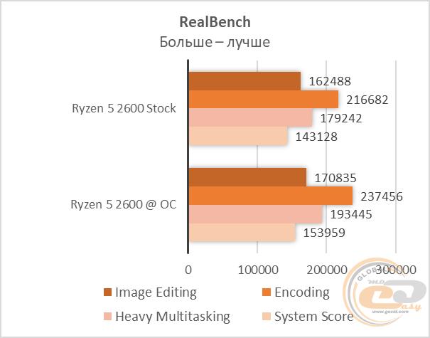 GECID com: Сборка на AMD Ryzen 5 2600 с Radeon RX 580 8 GB за 1600