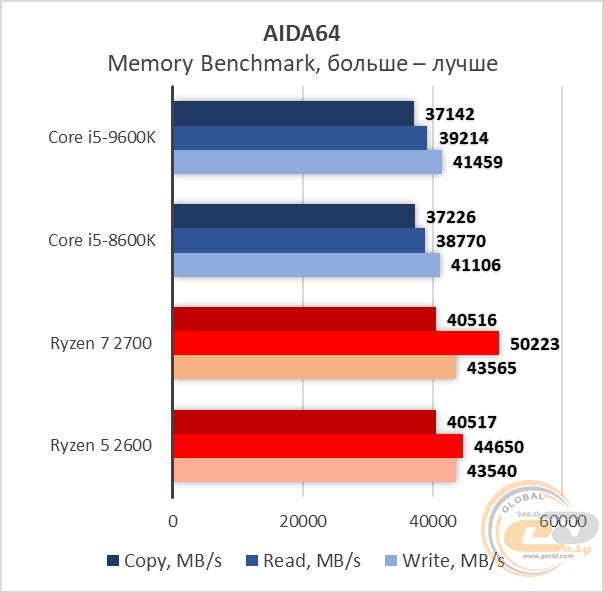 Сравнение Intel Core i5-9600K с Core i5-8600K, Ryzen 7 2700