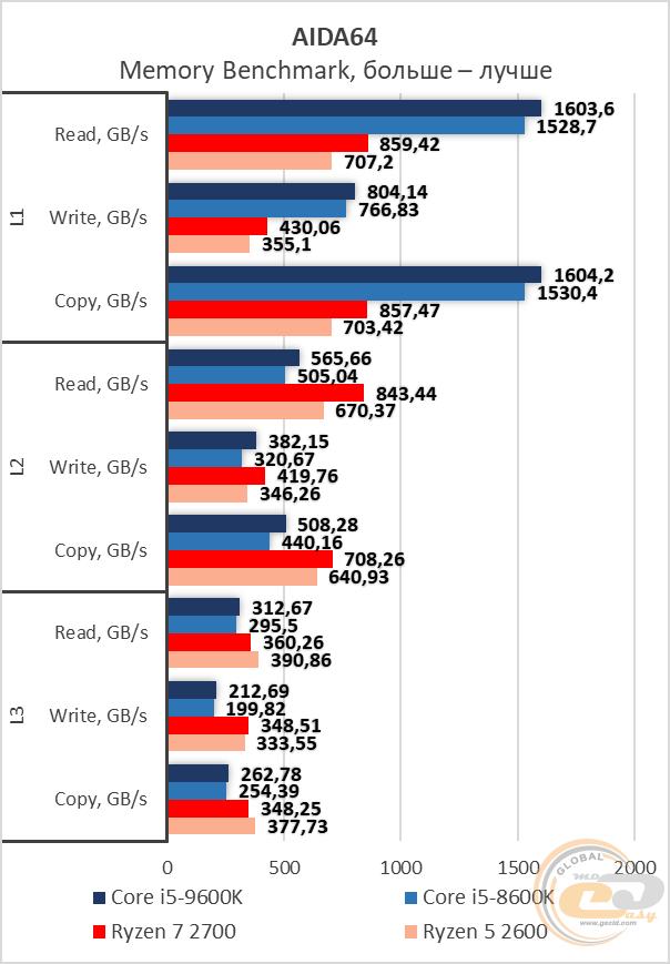 Сравнение Intel Core i5-9600K с Core i5-8600K, Ryzen 7 2700 и Ryzen