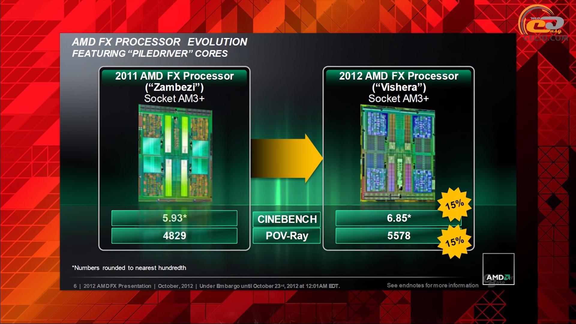 Геймплейное тестирование AMD FX-8350: бессмертный FX