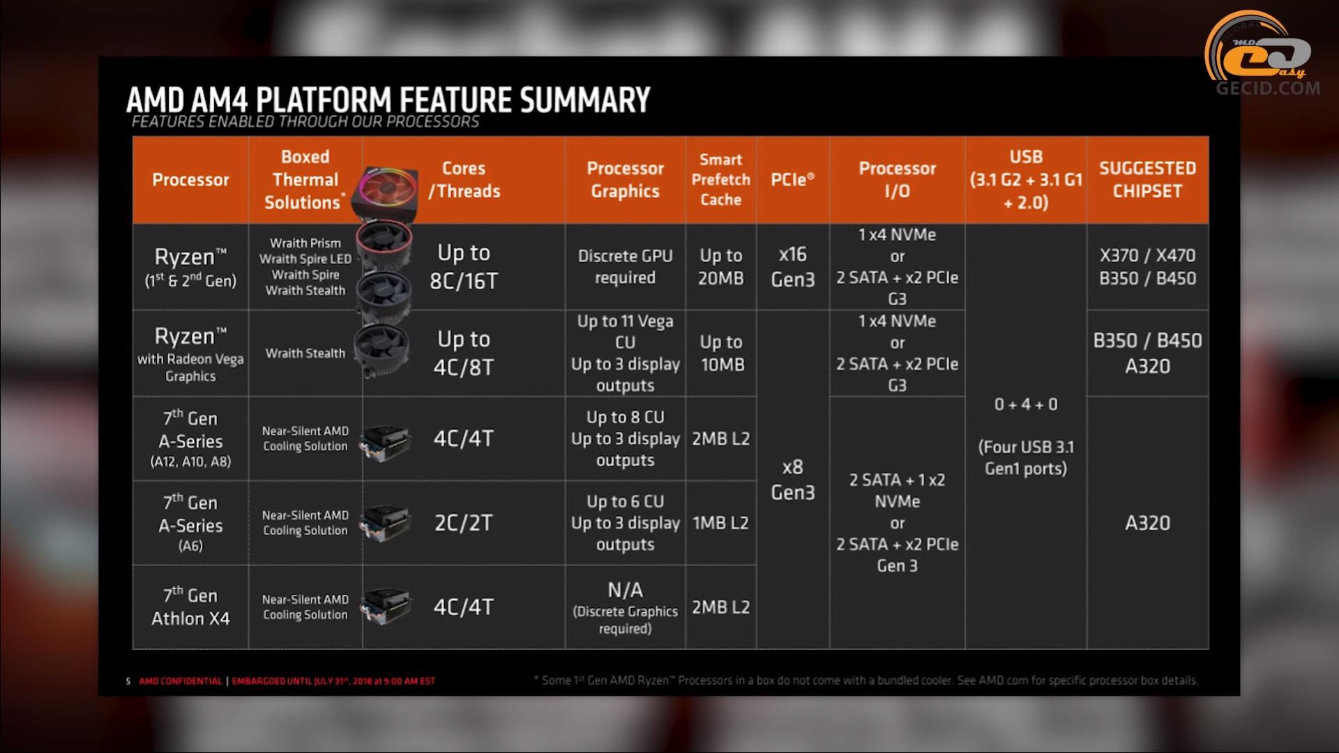 Сборка с AMD Ryzen 7 2700 и NVIDIA GeForce RTX 2060: ПК на