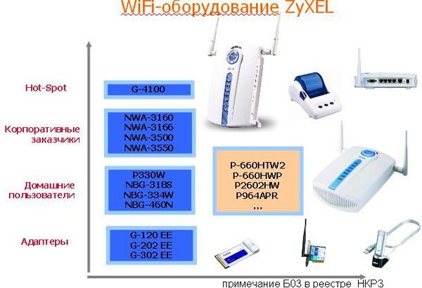 Подключите кабель ethernet к порту lan 1 на.