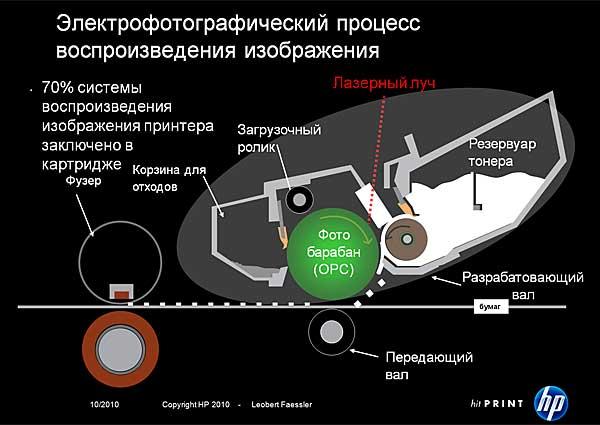 схемы лазерного принтера
