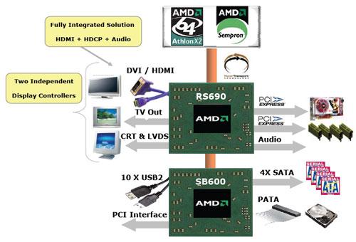 Северный Мост AMD 690G/V
