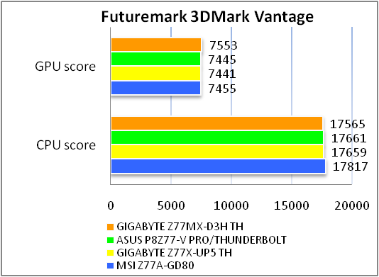 GIGABYTE GA-Z77MX-D3H TH tests