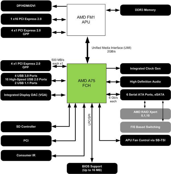 блок-схемы работы чипсетов