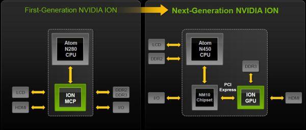 скачать nvidia ion 2 gt218 драйвер