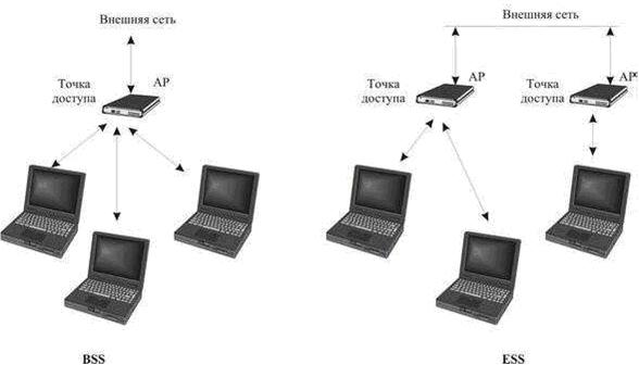 Обычно схема Wi-Fi сети