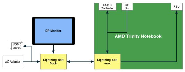 AMD Lightning Bolt