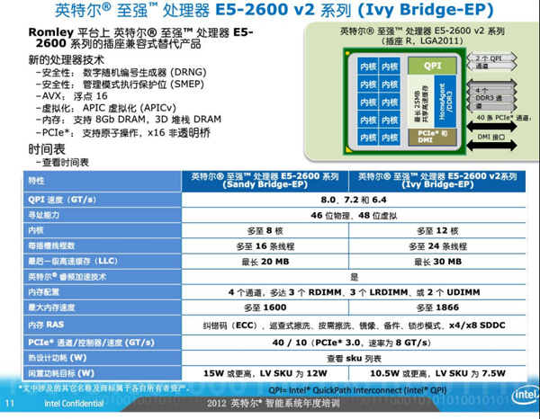 Intel Ivy Bridge-EP/EN
