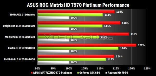 ASUS ROG MATRIX 7970 Platinum Edition