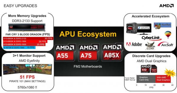 APU AMD Elite A