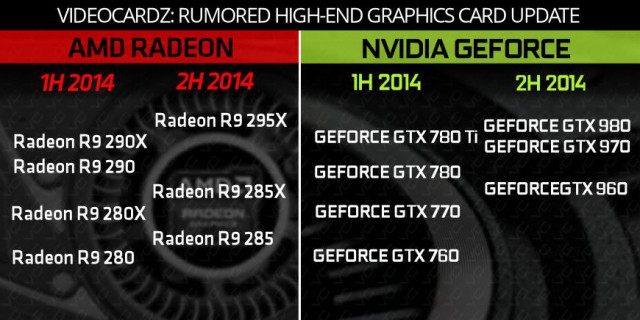 NVIDIA GeForce GTX 900
