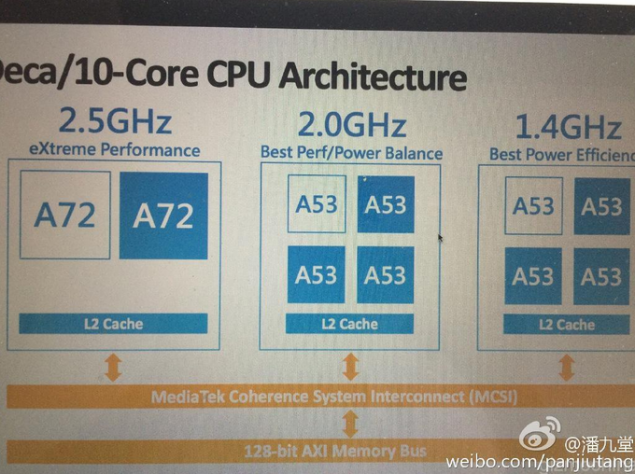 MediaTek MT6797 Helio X20