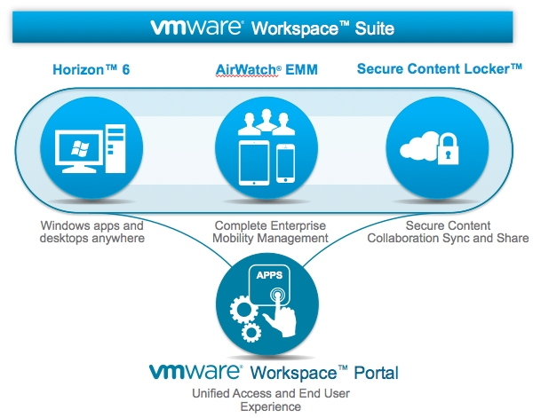 VMware Workspace Suite