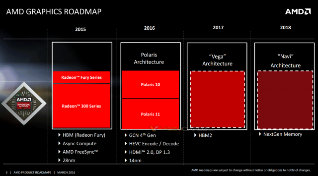 AMD Polaris Roadmap
