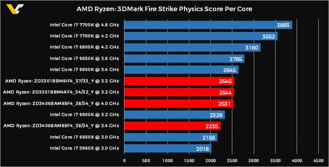 Asrock A75 Pro4/MVP AMD Fusion Media Explorer Drivers Mac