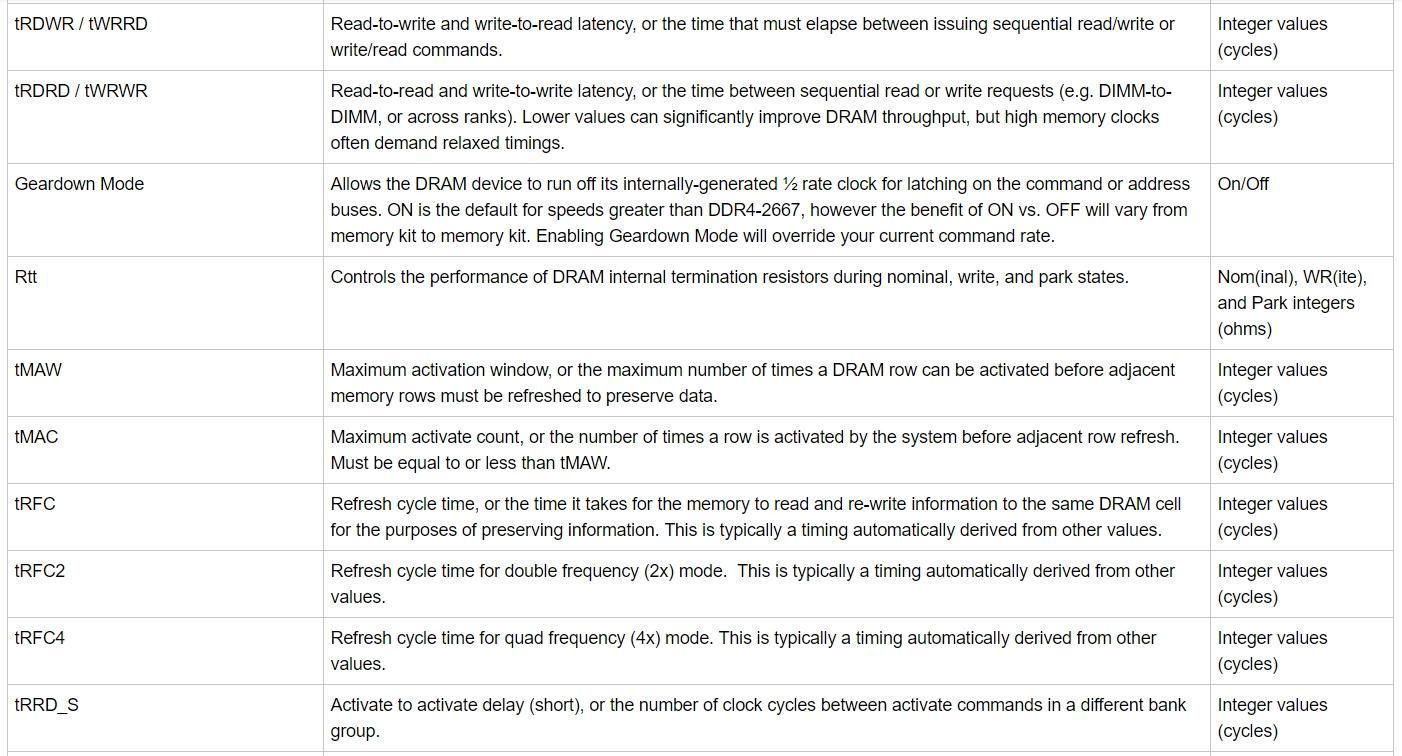 Микрокод AGESA 1 0 0 6 добавил поддержку памяти DDR4-4000 для AMD