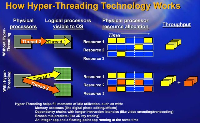 Intel Hyper-Threading