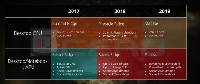 AMD Ryzen Pinnacle Ridge
