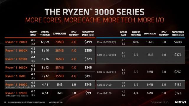 AMD Ryzen 3 3200G Ryzen 5 3400G
