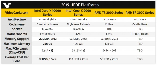 Intel Cascade Lake-X