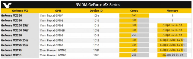 NVIDIA GeForce MX300
