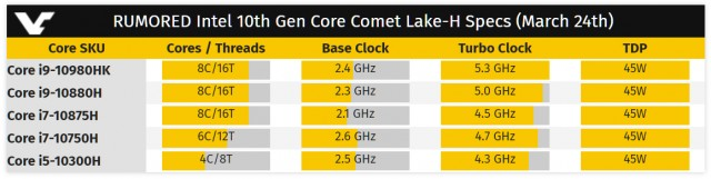 Intel Comet Lake-H NVIDIA GeForce SUPER