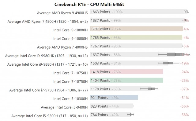 Intel Comet Lake-H vs AMD Ryzen 4000 Renoir
