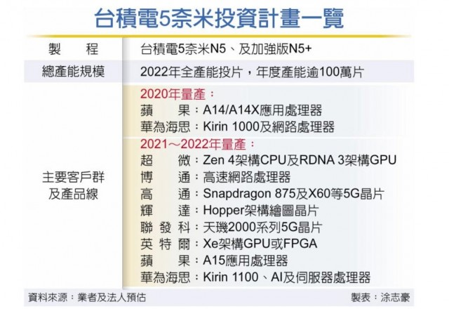 TSMC AMD NVIDIA Intel