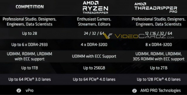 AMD Ryzen Threadripper PRO 3000