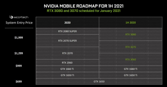 NVIDIA GeForce RTX 30