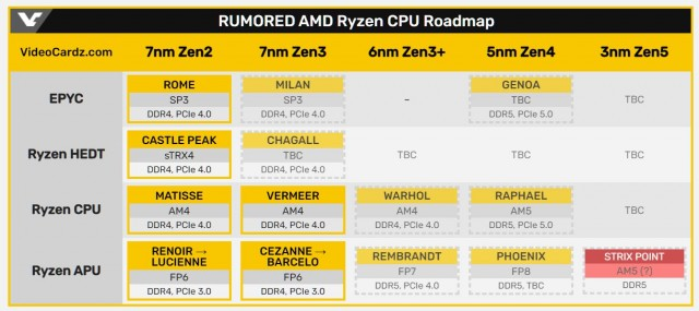 AMD Strix Point