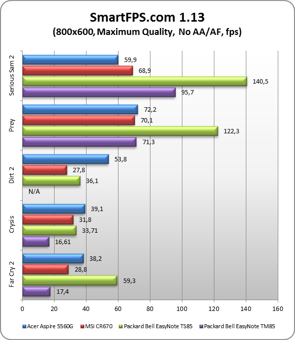 Драйвер Звука Ноутбук Acer Aspire5600