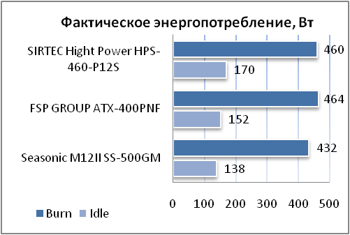 GROUP ATX-400PNF мощностью