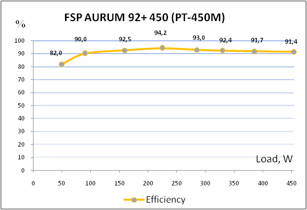 FSP AURUM 92 PLUS Platinum 450