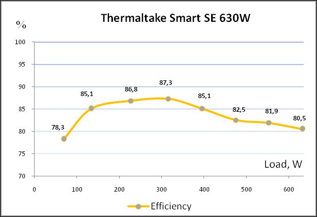 Thermaltake Smart SE SPS-630M