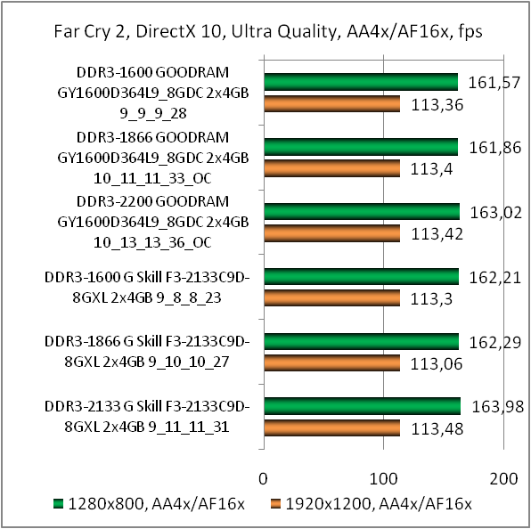 DDR3-1600 GOODRAM Play GY1600D364L9/8GDC