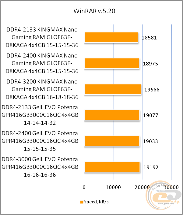 Ddr4 3000 Vs 3200 Gaming
