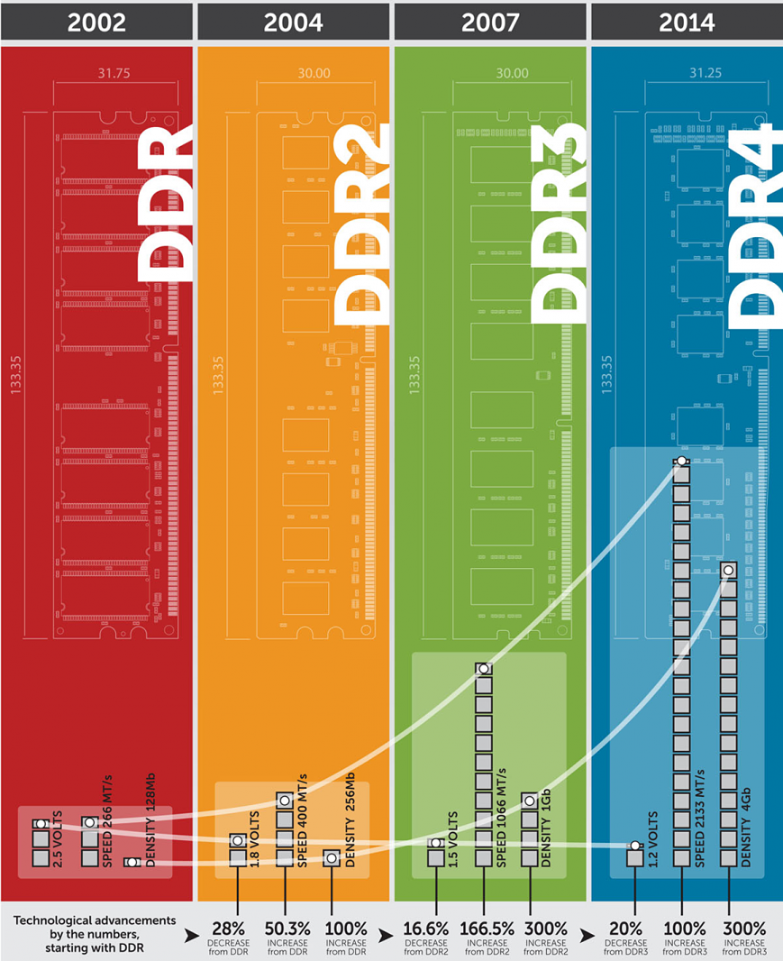 DDR4 vs  DDR3: сравнительное тестирование оперативной памяти  GECID com