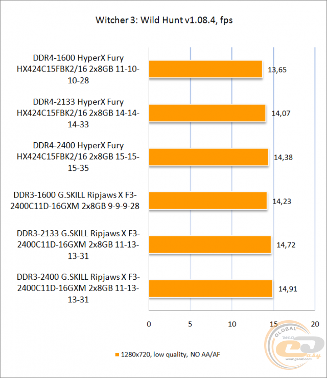 DDR4 vs DDR3 GECID