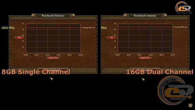 single vs dual channel
