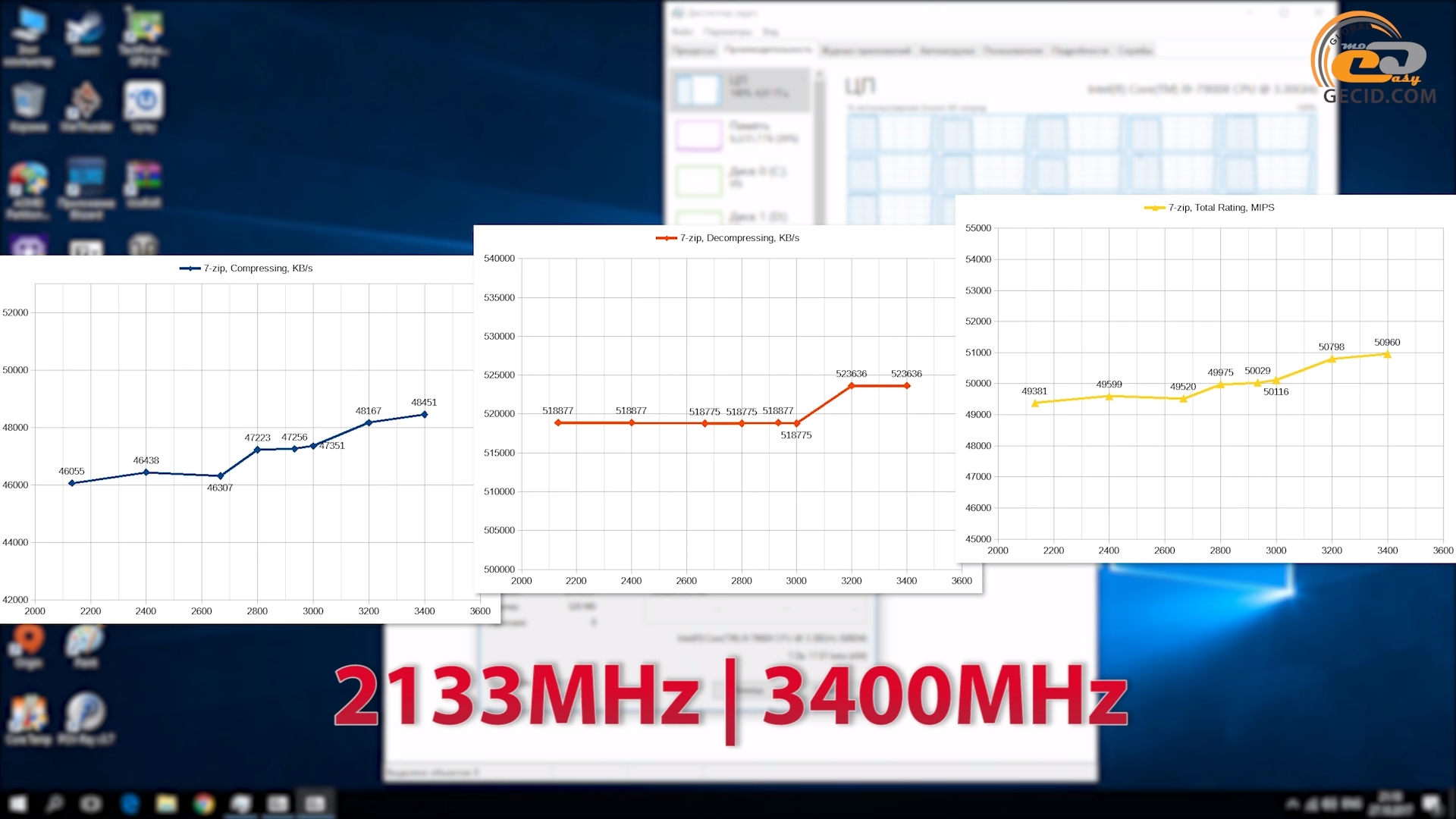 Сравнение DDR4-2400 vs DDR4-3400 в четырехканальном режиме: выбираем