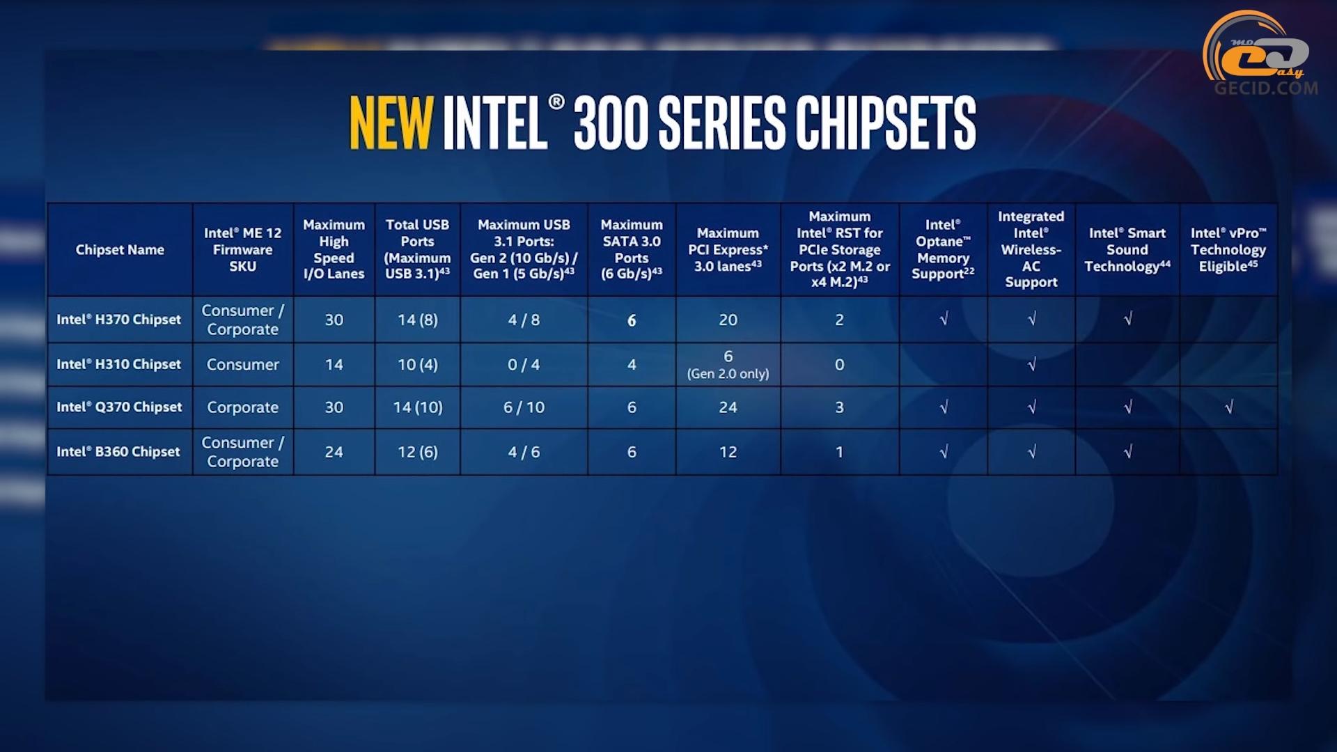 Сравнение памяти DDR4-2400/2666/2933/3200/3466 на процессорах Intel