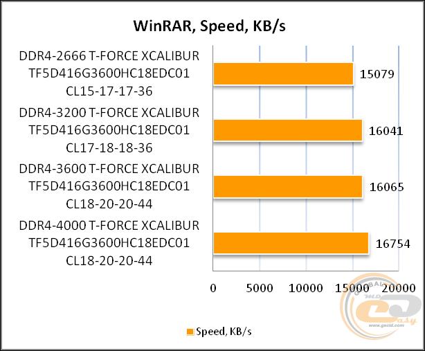 Ddr4 3600 Speed